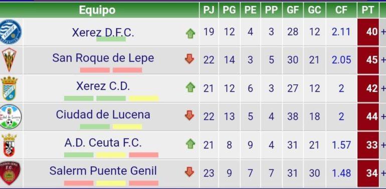 El empate entre Xerez CD SAD y Ciudad de Lucena mantiene en el liderato al Xerez DFC
