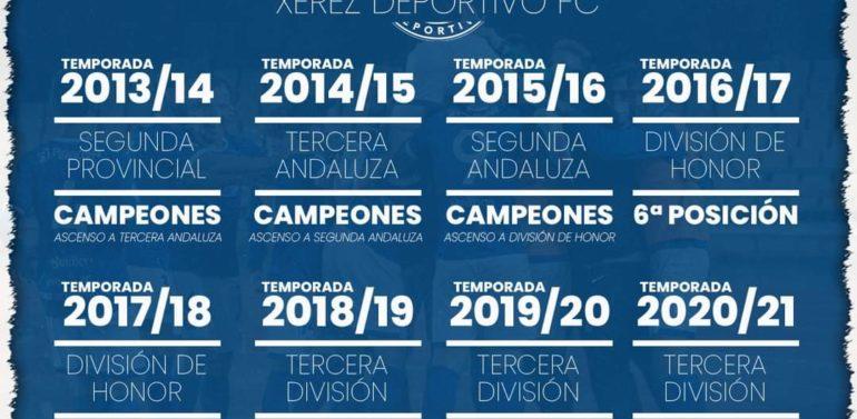 Xerez DFC: El primer equipo de fútbol de Jerez de la Frontera la próxima temporada