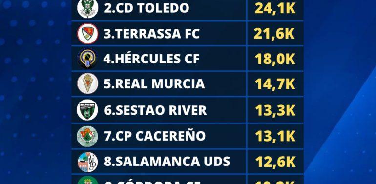 El Xerez DFC, el Club más popular de Segunda RFEF en Twitter durante el mes de mayo