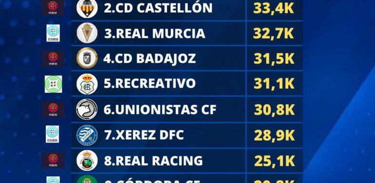 El Xerez DFC, entre los 10 clubes más populares en Twitter durante julio en Primera RFEF, Segunda RFEF y Tercera RFEF