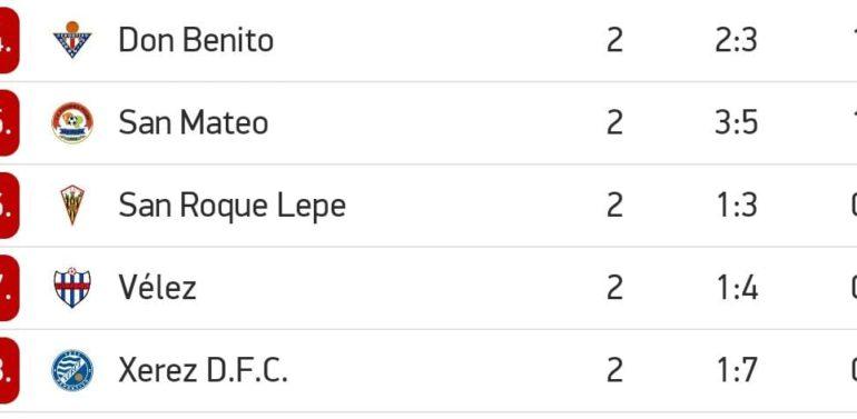 El Xerez Deportivo cierra la segunda jornada como colista de toda la Segunda RFEF